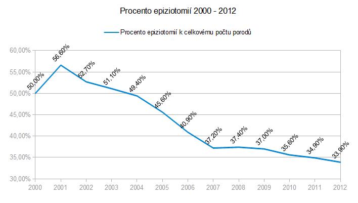 epiziotomie_2000-2012